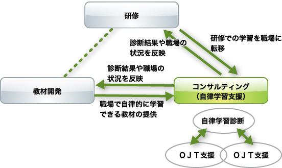 コンサルティング(自律学習支援)と他サービスの相乗効果
