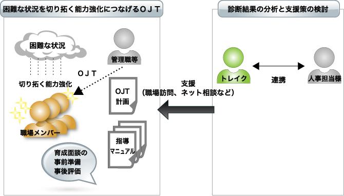 OJT支援(直接指導のサポート)